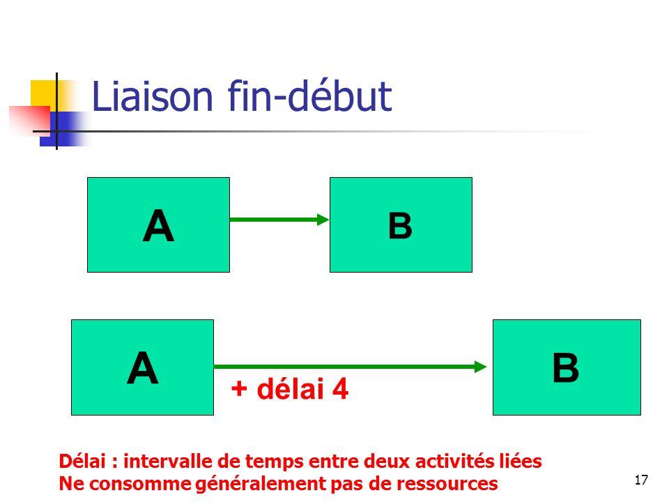 A A Liaison fin-début B B + délai 4