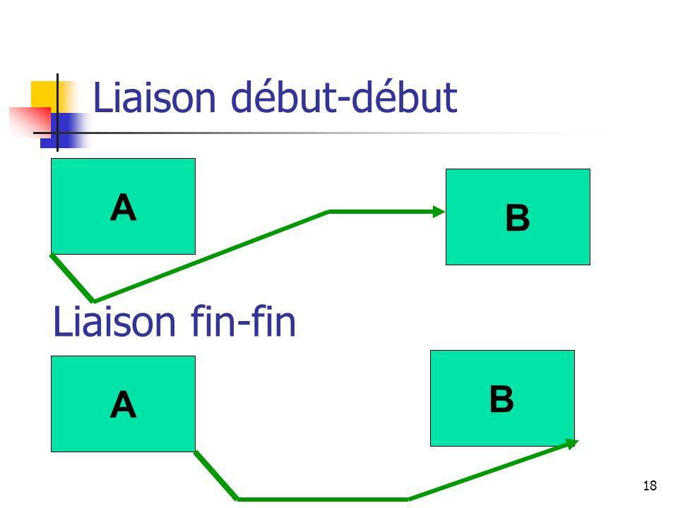 Liaison début-début A B Liaison fin-fin B A