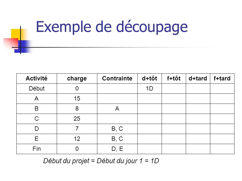 Exemple de découpage Début du projet = Début du jour 1 = 1D Activité