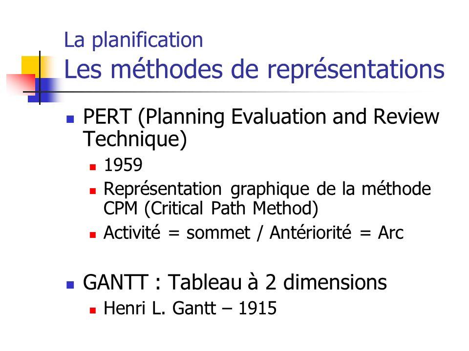 La planification Les méthodes de représentations