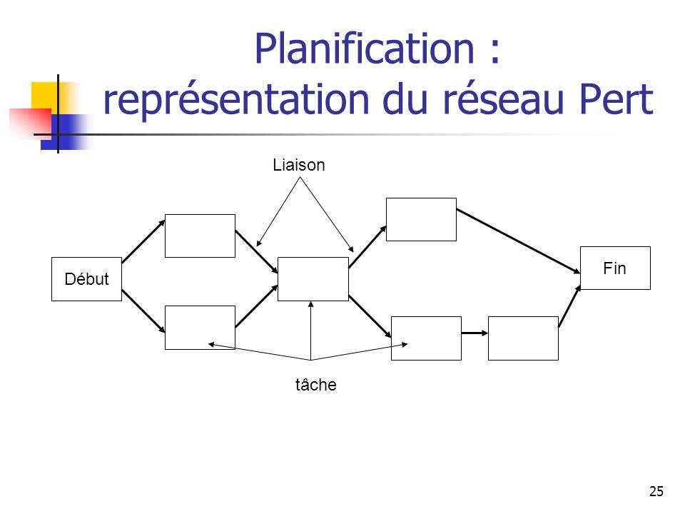 Planification : représentation du réseau Pert
