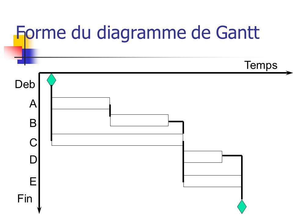 Forme du diagramme de Gantt