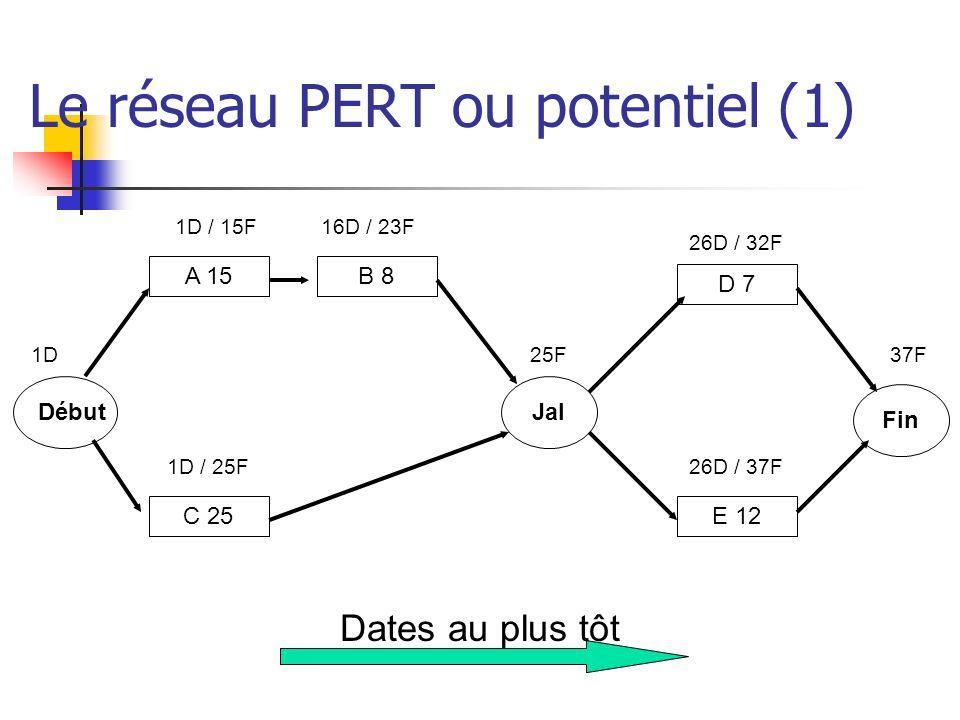 Le réseau PERT ou potentiel (1)