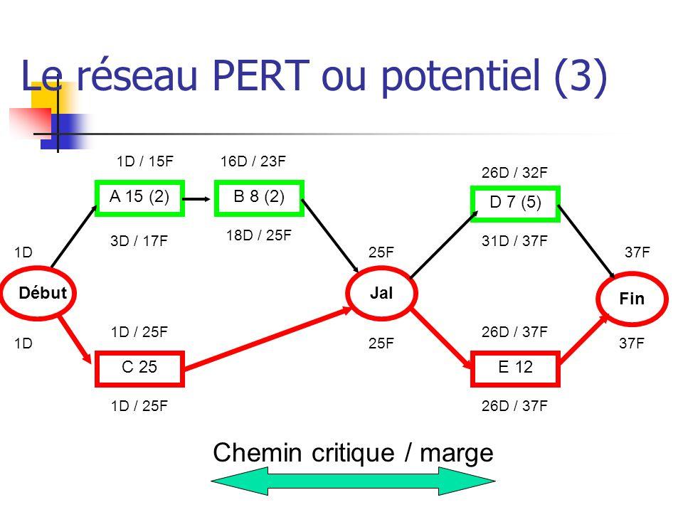 Le réseau PERT ou potentiel (3)