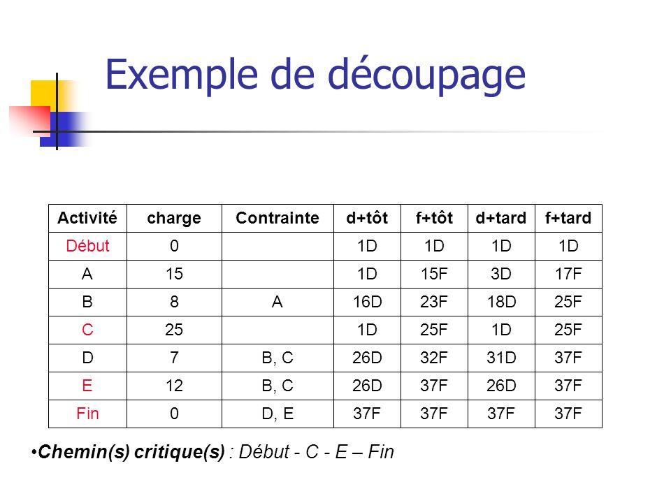 Exemple de découpage Chemin(s) critique(s) : Début - C - E – Fin