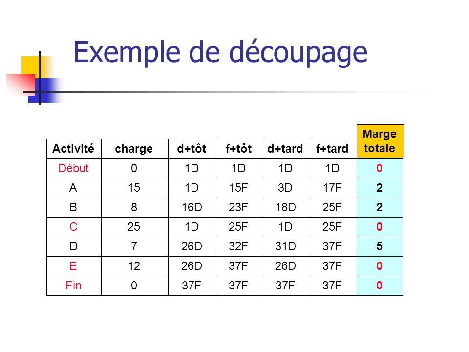 Exemple de découpage Marge totale Activité charge d+tôt f+tôt d+tard
