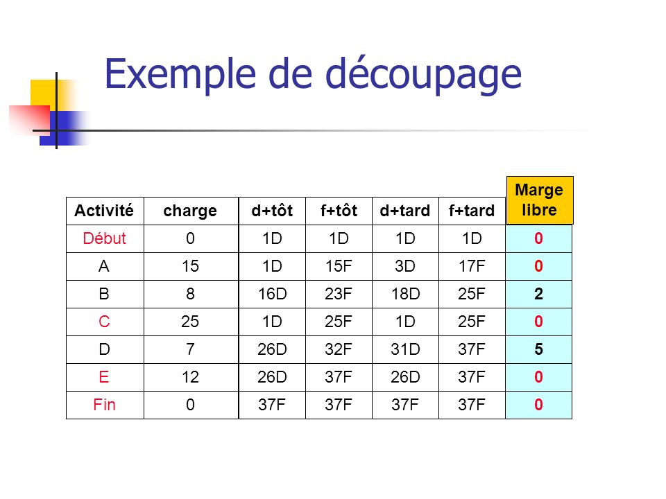 Exemple de découpage Marge libre Activité charge d+tôt f+tôt d+tard
