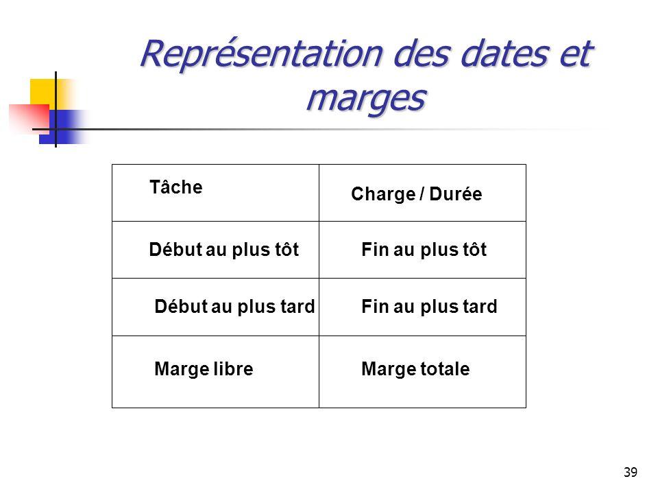 Représentation des dates et marges