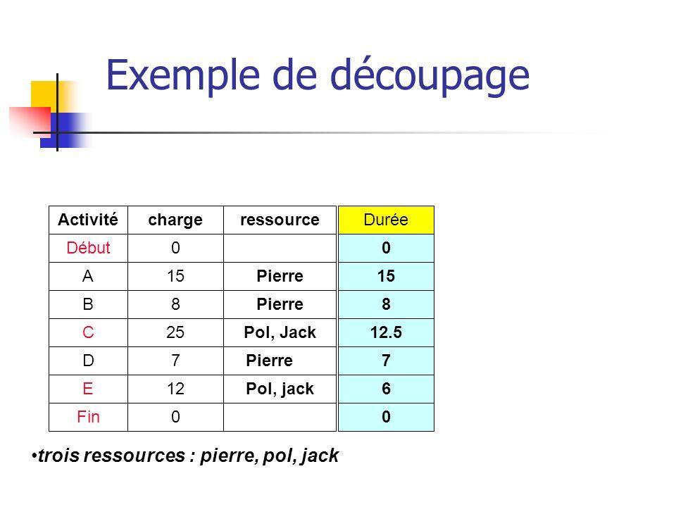 Exemple de découpage trois ressources : pierre, pol, jack Activité