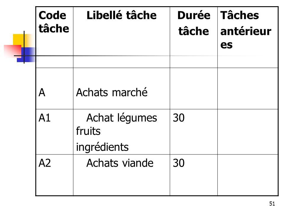 Code tâche Libellé tâche. Durée. tâche. Tâches. antérieures. A. Achats marché. A1. Achat légumes fruits.