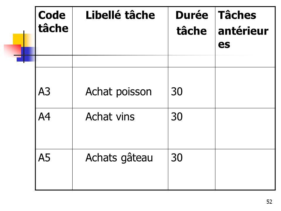 Code tâche Libellé tâche. Durée. tâche. Tâches. antérieures. A3. Achat poisson. 30. A4. Achat vins.