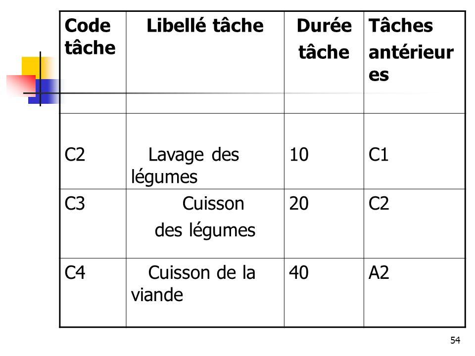 Code tâche Libellé tâche. Durée. tâche. Tâches. antérieures. C2. Lavage des légumes. 10. C1.