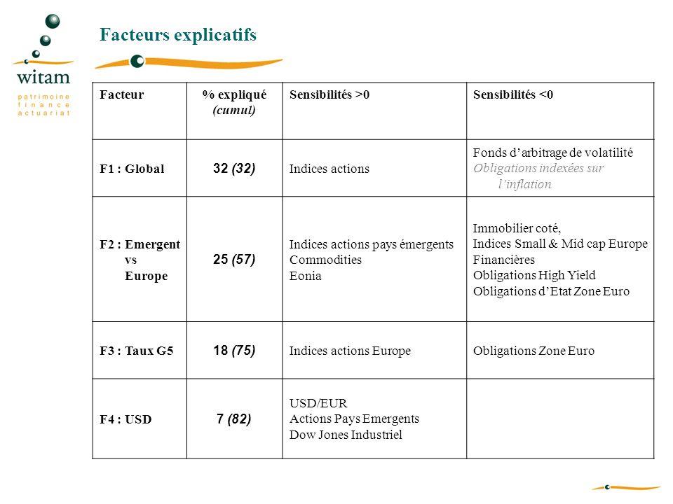 Facteurs explicatifs Facteur % expliqué (cumul) Sensibilités >0