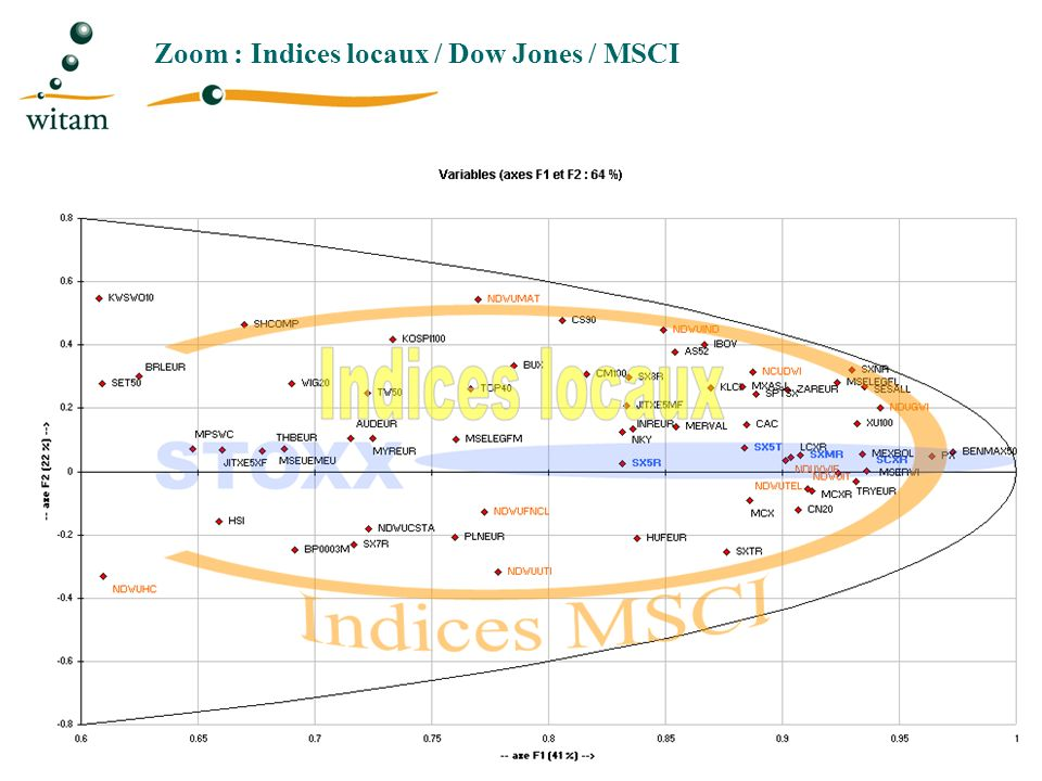Zoom : Indices locaux / Dow Jones / MSCI