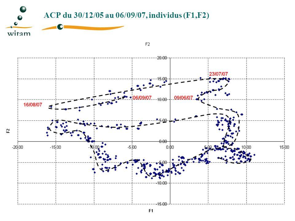 ACP du 30/12/05 au 06/09/07, individus (F1,F2)