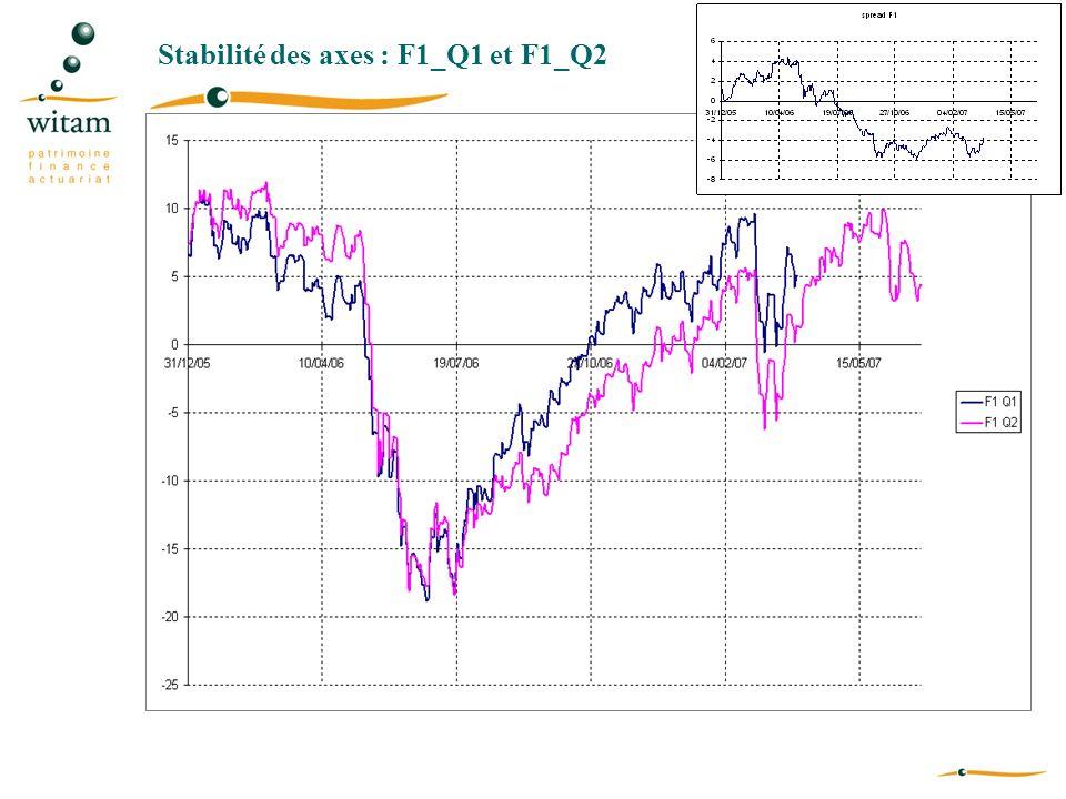 Stabilité des axes : F1_Q1 et F1_Q2