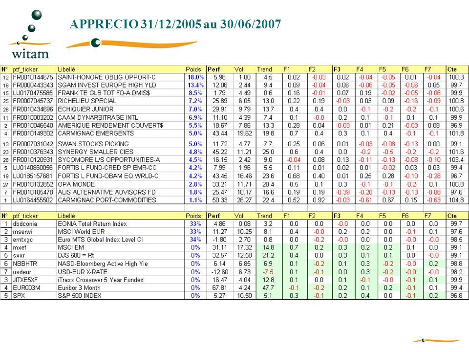 APPRECIO 31/12/2005 au 30/06/2007