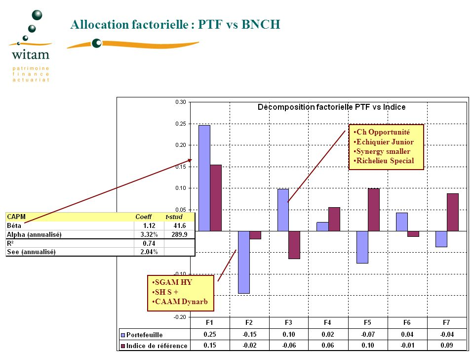 Allocation factorielle : PTF vs BNCH