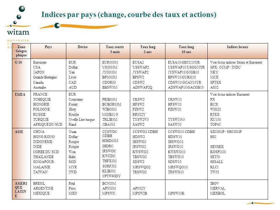 Indices par pays (change, courbe des taux et actions)