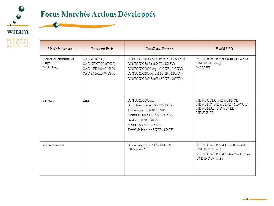 Focus Marchés Actions Développés