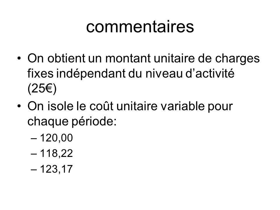 commentairesOn obtient un montant unitaire de charges fixes indépendant du niveau d'activité (25€)