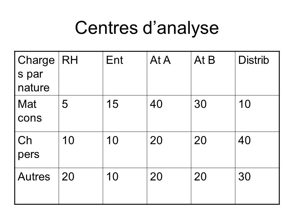 Centres d'analyse Charges par nature RH Ent At A At B Distrib Mat cons