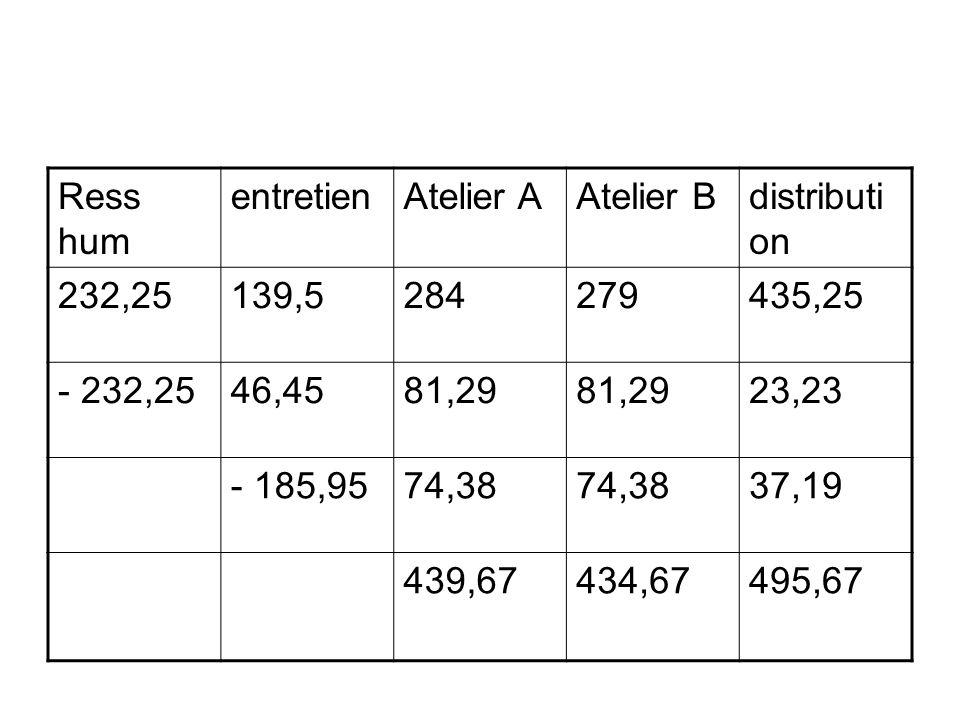 Ress humentretien. Atelier A. Atelier B. distribution. 232,25. 139,5. 284. 279. 435,25. - 232,25. 46,45.