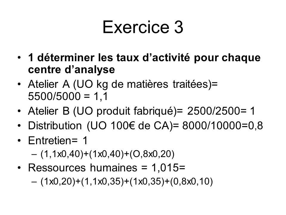 Exercice 31 déterminer les taux d'activité pour chaque centre d'analyse. Atelier A (UO kg de matières traitées)= 5500/5000 = 1,1.
