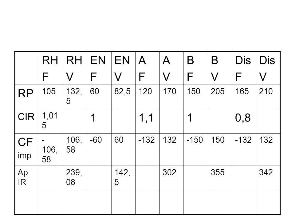 RHF. V. EN. A. B. Dis. RP. 105. 132,5. 60. 82,5. 120. 170. 150. 205. 165. 210. CIR. 1,015. 1. 1,1. 0,8.