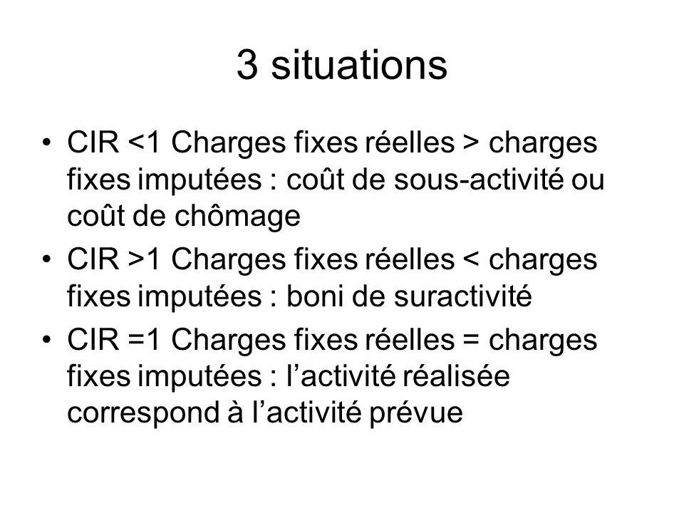 3 situationsCIR <1 Charges fixes réelles > charges fixes imputées : coût de sous-activité ou coût de chômage.
