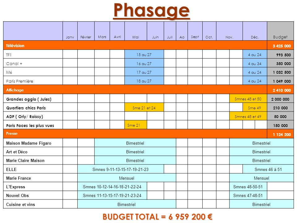 Phasage BUDGET TOTAL = 6 959 200 € Master Marketing & Pub Mars 2005