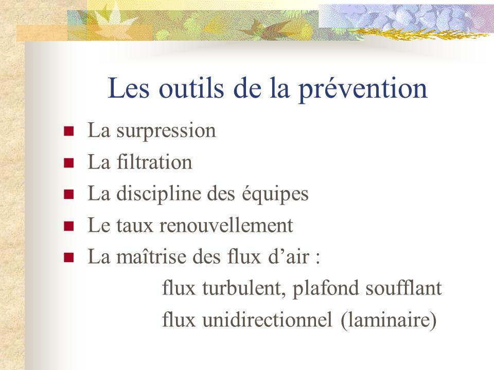 Les outils de la prévention