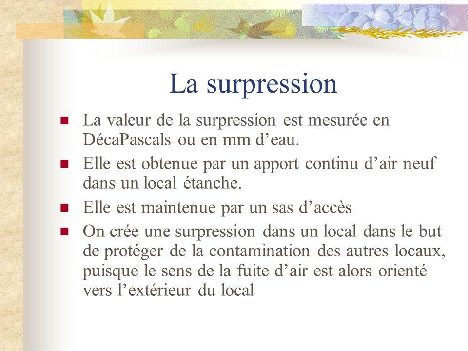La surpression La valeur de la surpression est mesurée en DécaPascals ou en mm d'eau.