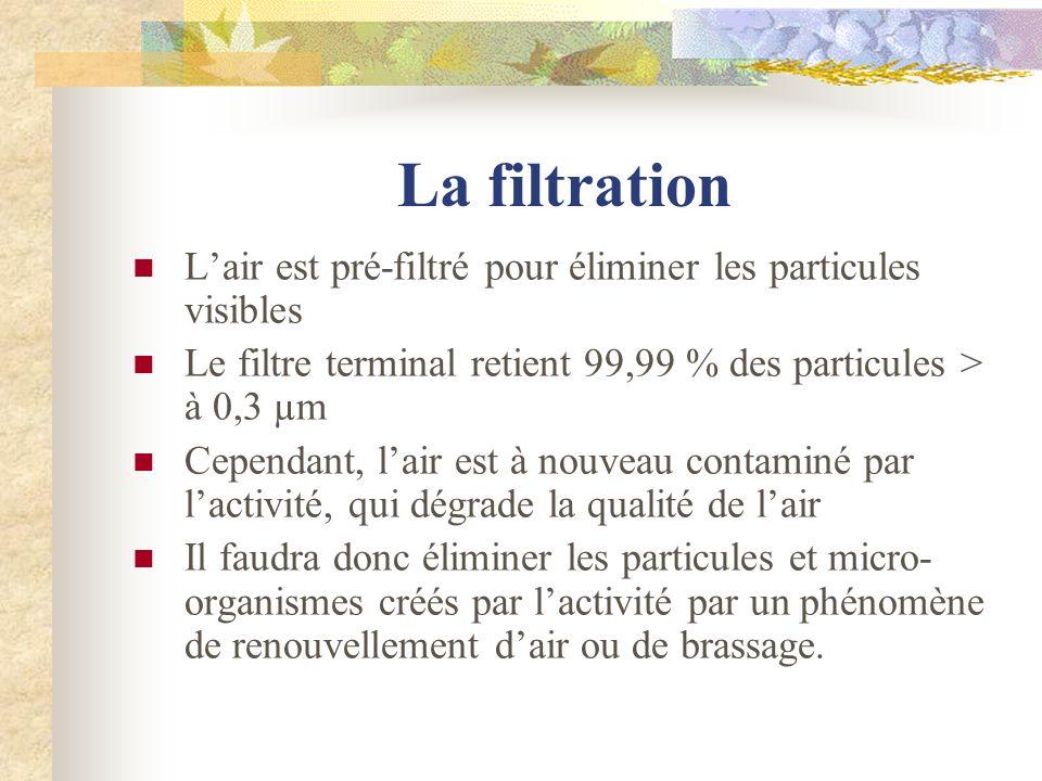La filtration L'air est pré-filtré pour éliminer les particules visibles. Le filtre terminal retient 99,99 % des particules > à 0,3 µm.