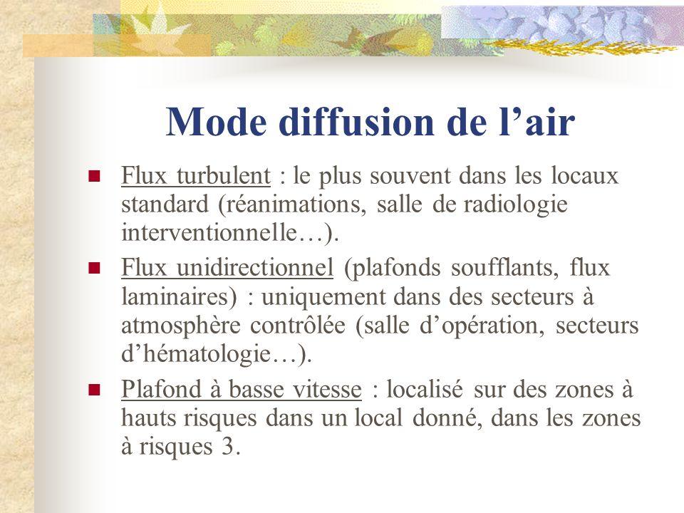 Mode diffusion de l'air