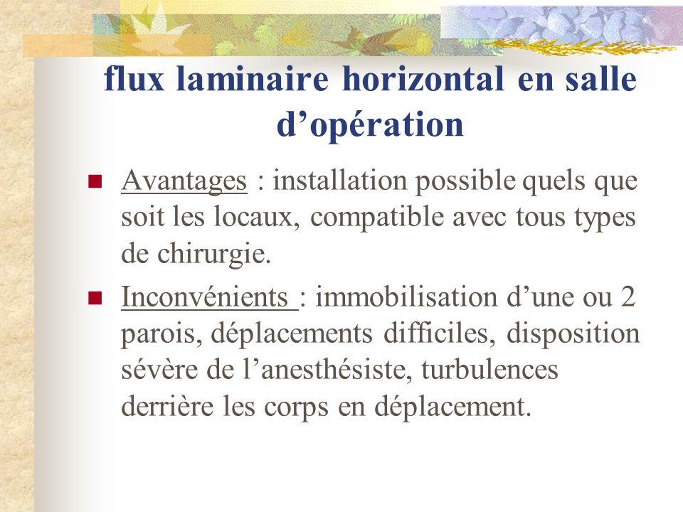 flux laminaire horizontal en salle d'opération