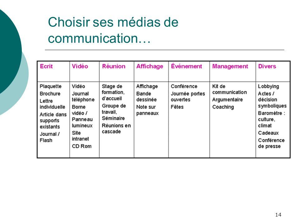 Choisir ses médias de communication…