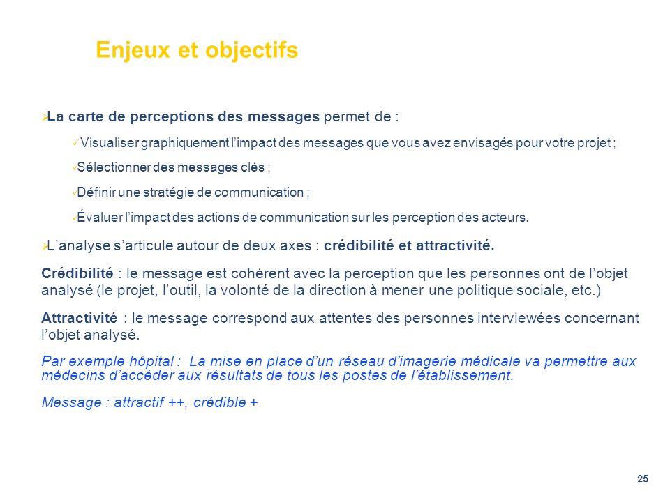 Enjeux et objectifs La carte de perceptions des messages permet de :