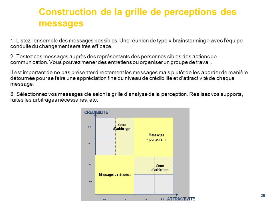 Construction de la grille de perceptions des messages