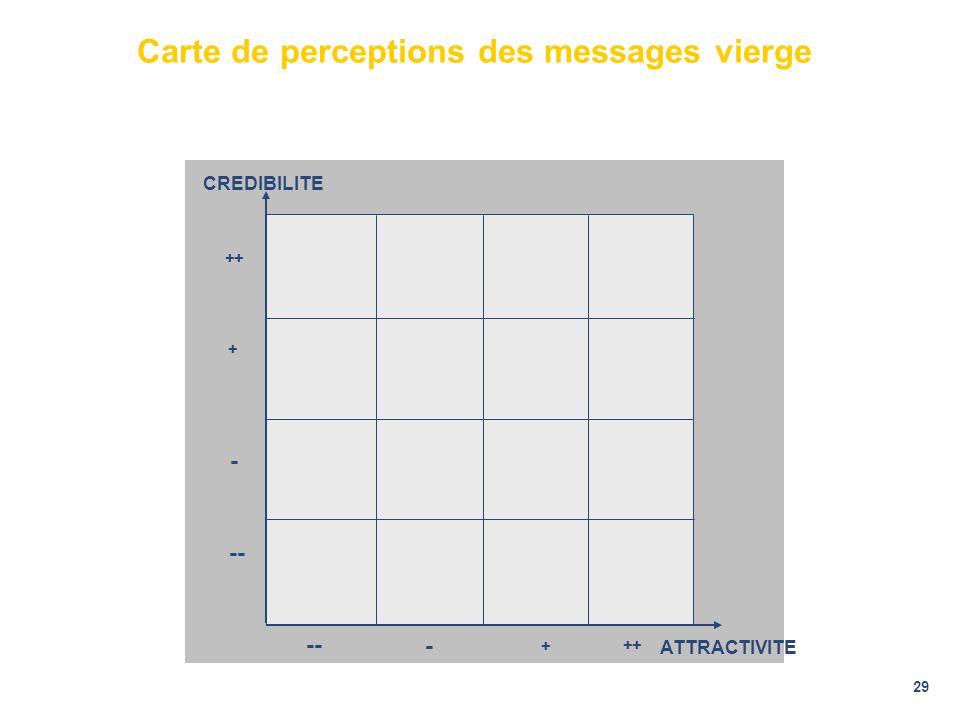 Carte de perceptions des messages vierge