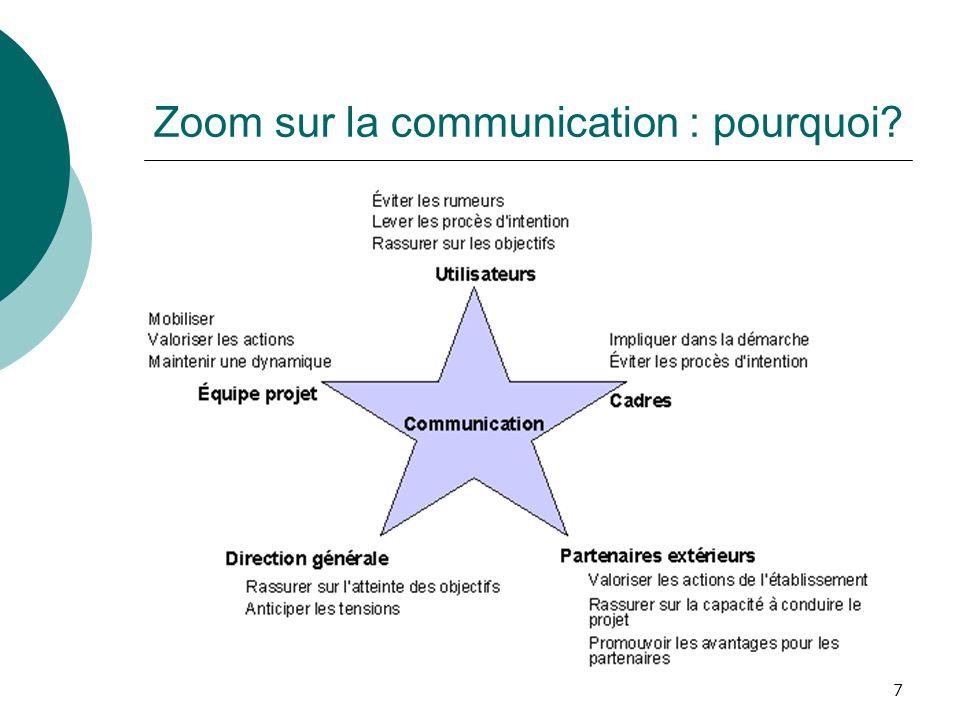 Zoom sur la communication : pourquoi