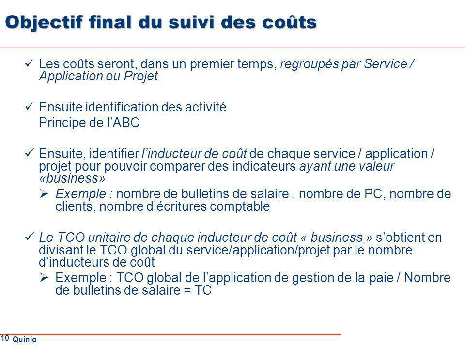 Objectif final du suivi des coûts