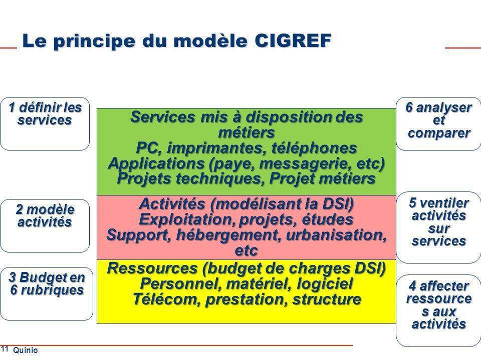 Le principe du modèle CIGREF