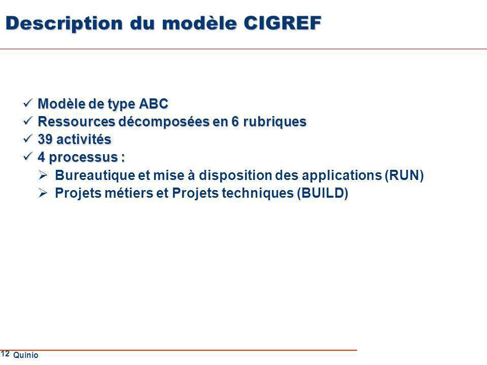 Description du modèle CIGREF