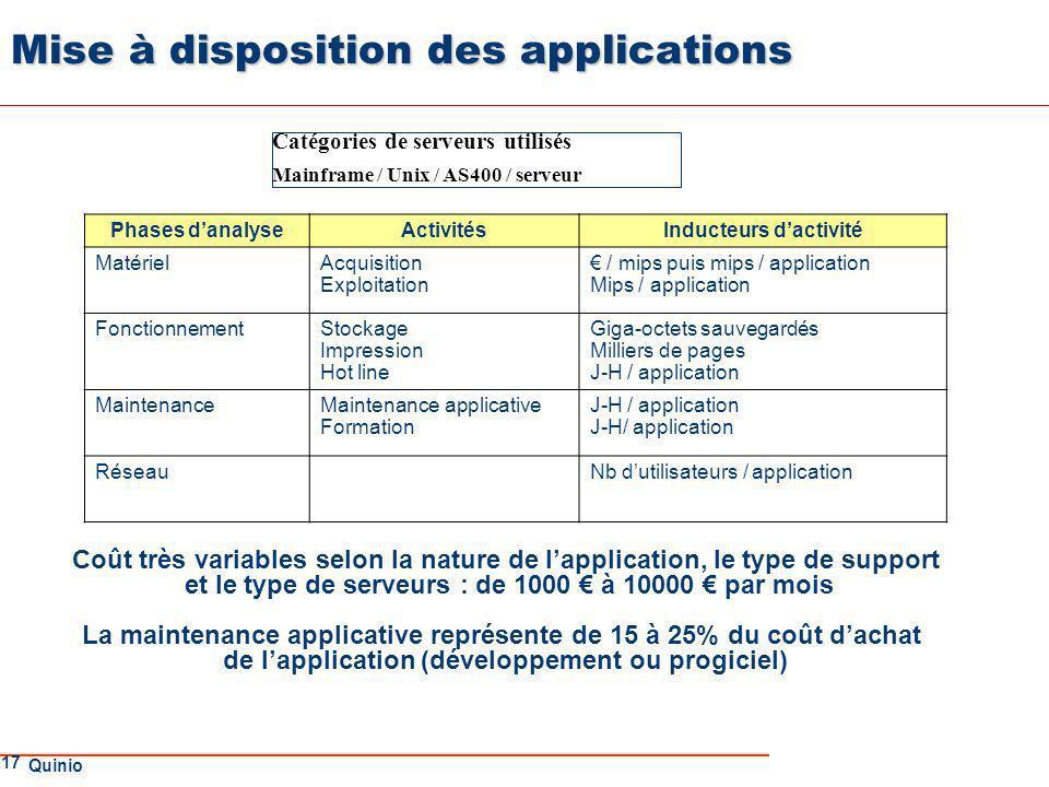 Mise à disposition des applications