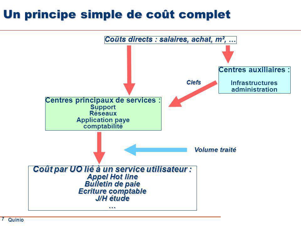 Un principe simple de coût complet