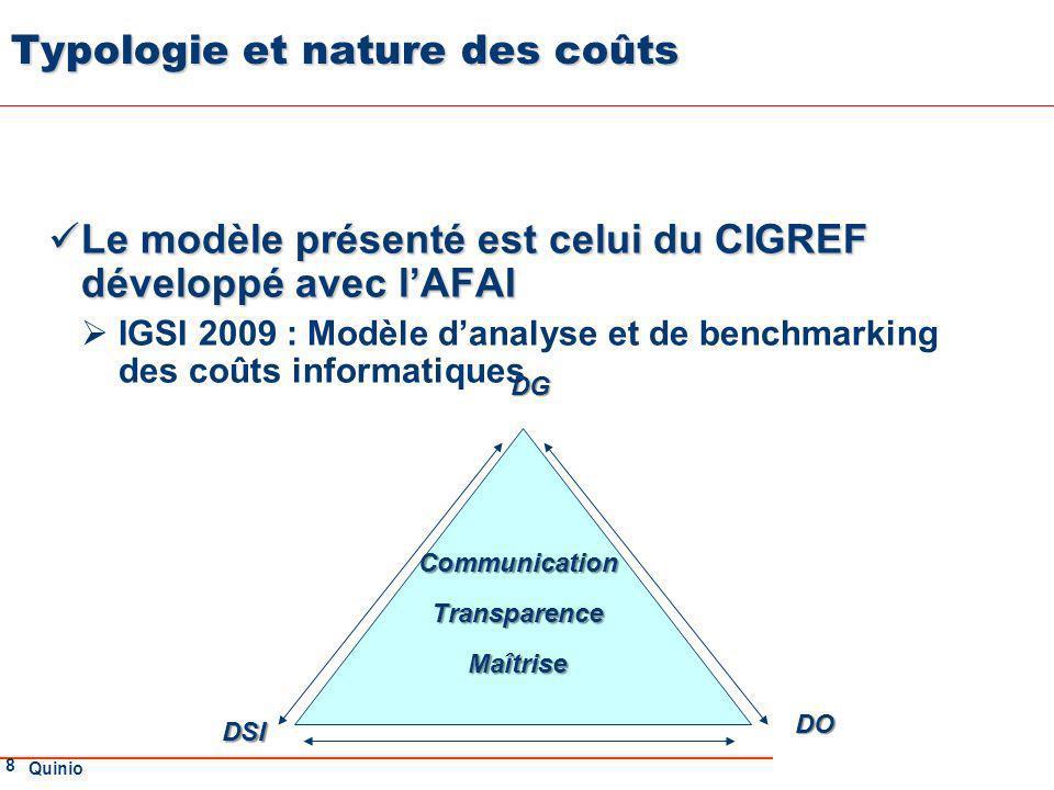 Typologie et nature des coûts