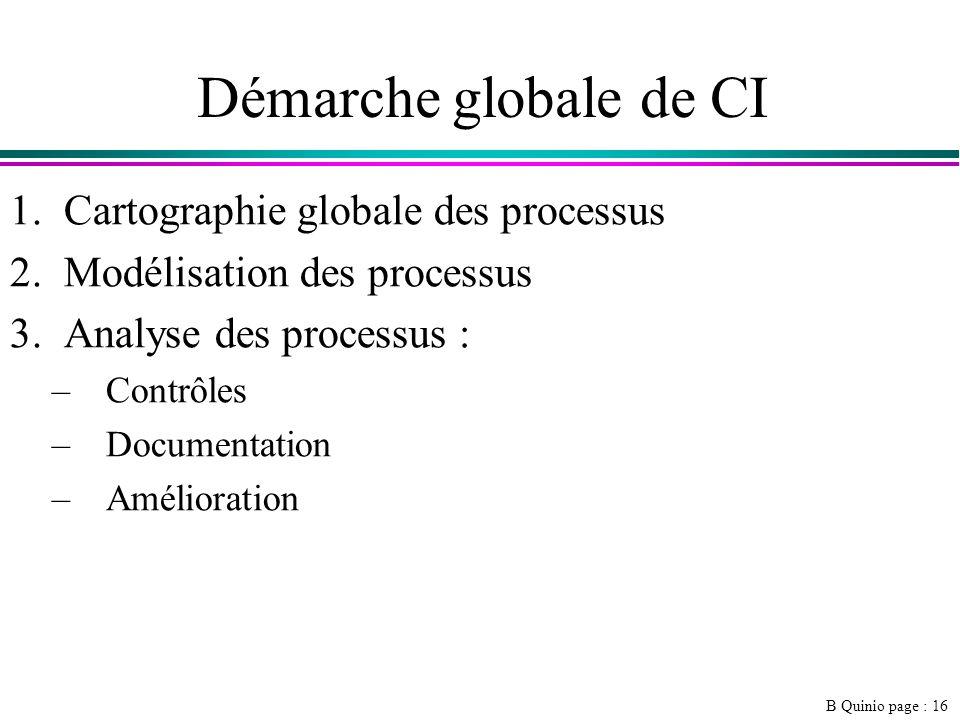 Démarche globale de CI Cartographie globale des processus