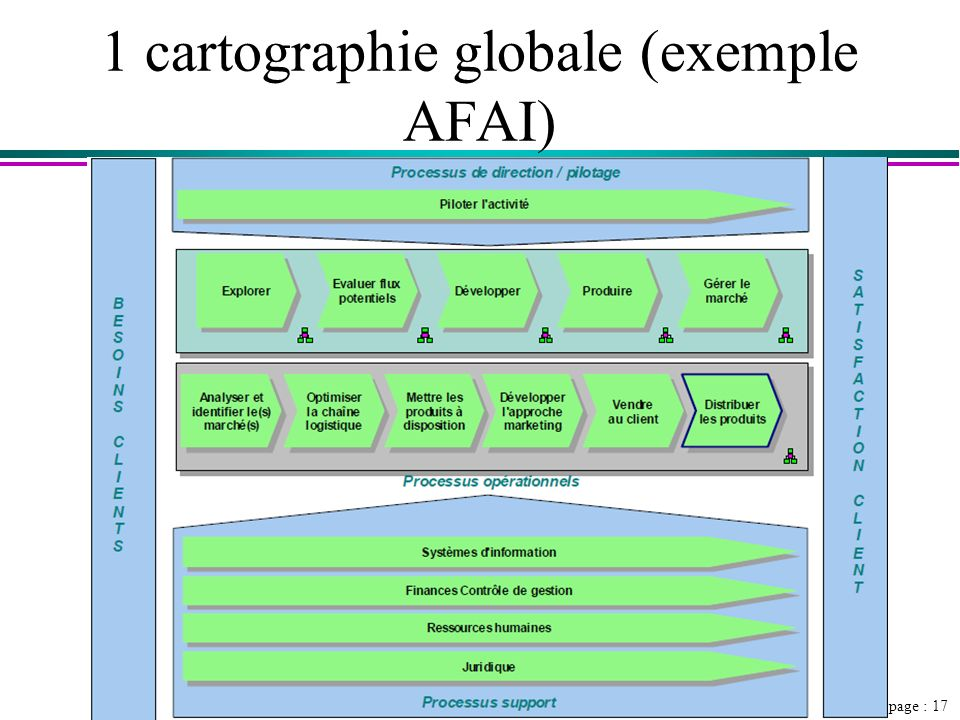 1 cartographie globale (exemple AFAI)