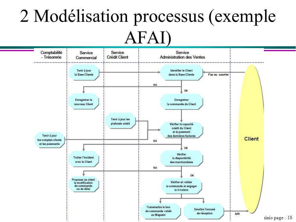 2 Modélisation processus (exemple AFAI)